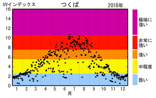 夏の抜け毛紫外線量