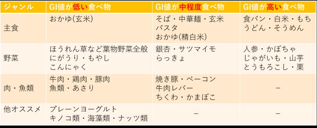 GI値の食べ物リスト