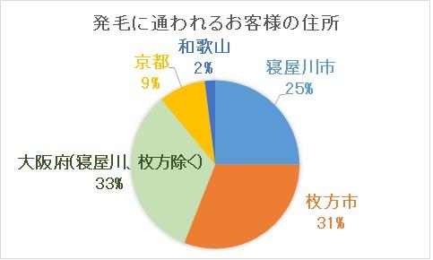 AGA治療に通われる枚方市民の割合
