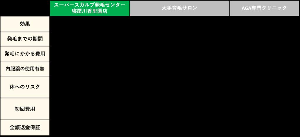 大阪の薄毛改善リスト