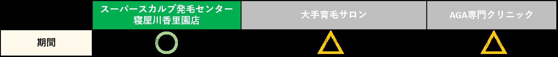 大阪薄毛専門での期間比較