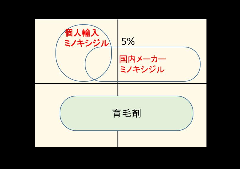 ミノキシジルポジショニングマップ